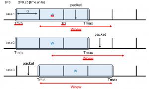 fb5g-sliding-windows-implementing-token-bucket