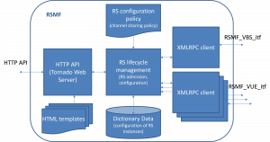 marathon-figure2-functional-architecture-of-the-implemented-radio-slicing-management-function-rsmf-component