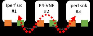 evaluation-of-oa-p4vnf-node