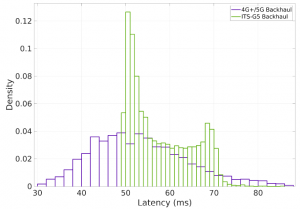 fig13-cv2xinfire-latency2