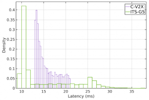 fig14-cv2xinfire-latency3-comparing