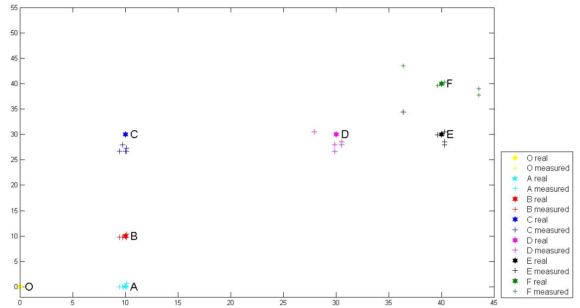 COSMOS Evaluation of Mobility Estimation Algorithm